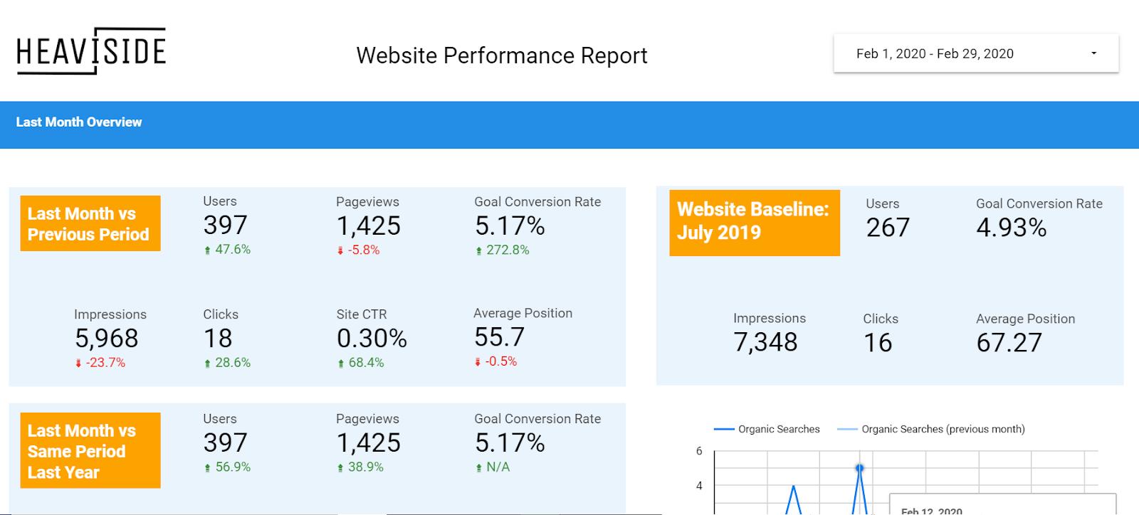 website_performance
